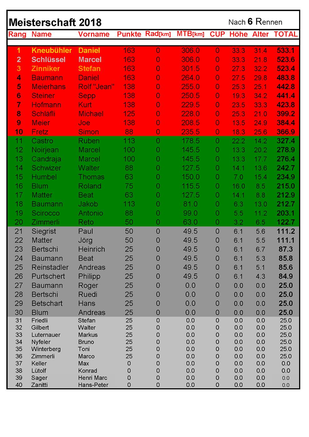 Rangliste2018 - nach 06Rennen