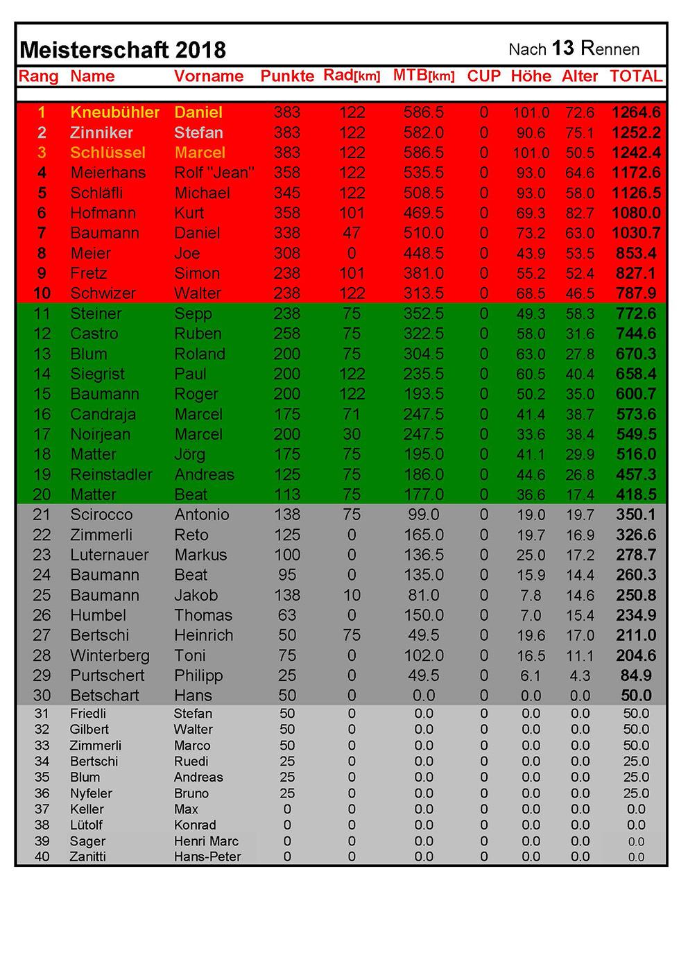 Rangliste2018 - nach 13Rennen