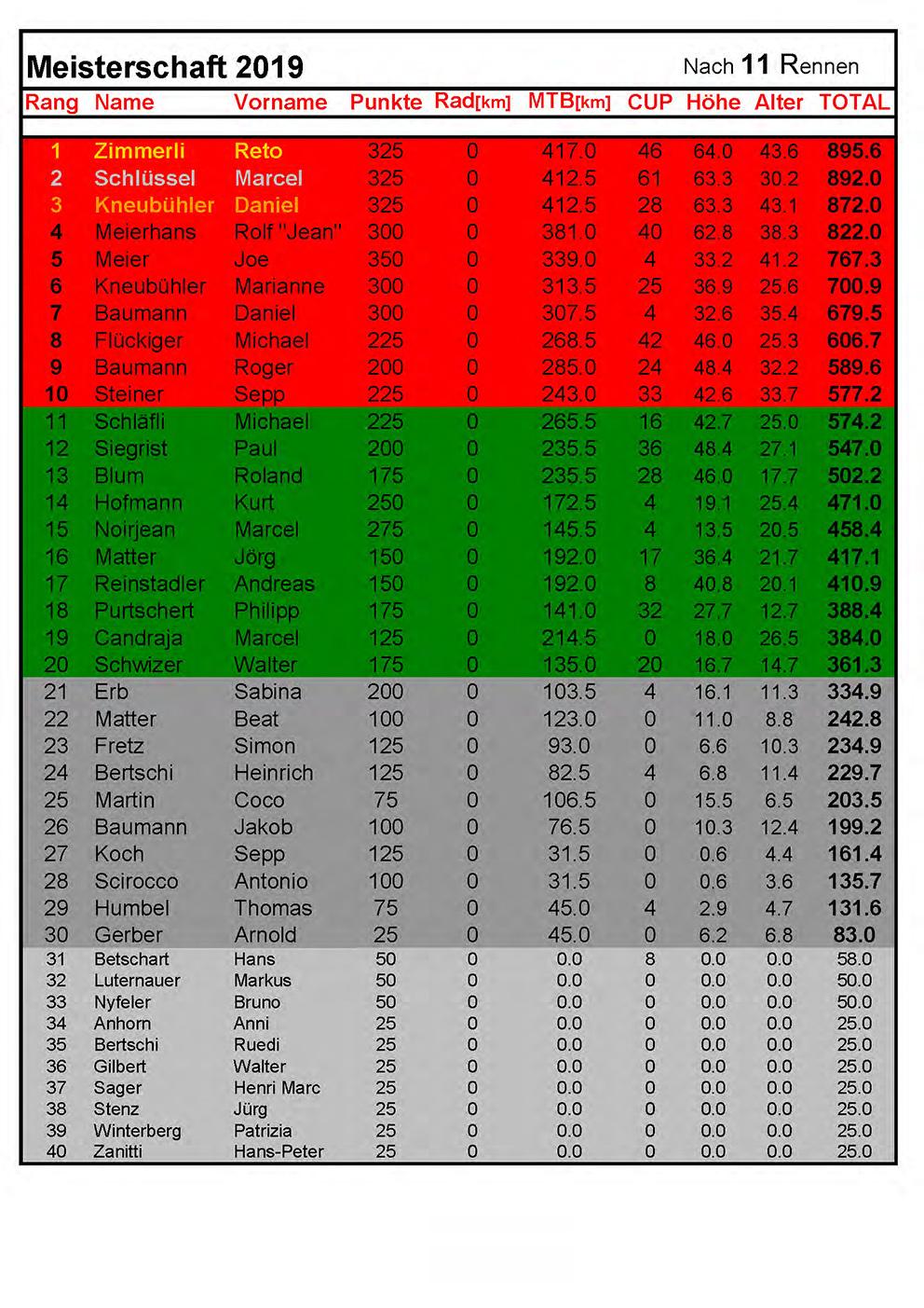 Rangliste2019 - nach 11Rennen