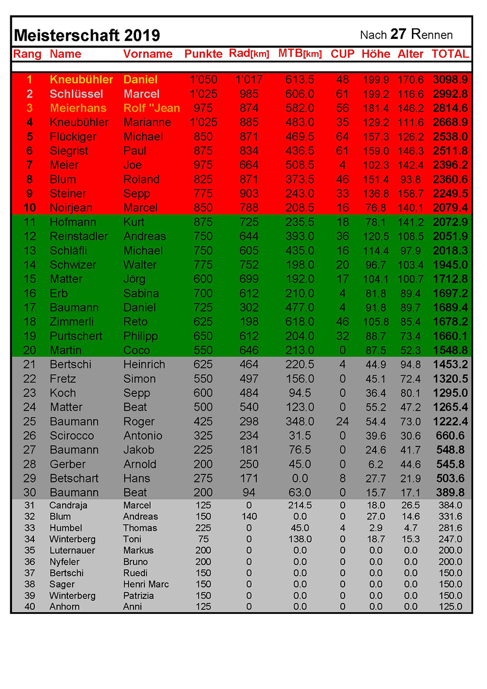 Rangliste2019 - nach 27Rennen