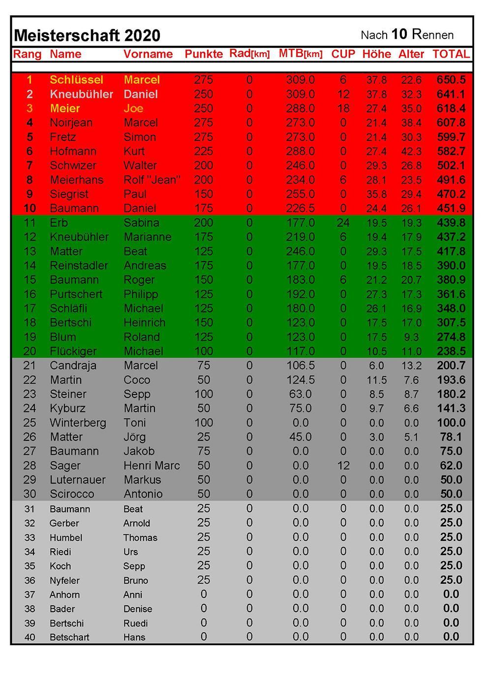 Rangliste2020 - nach 10Rennen