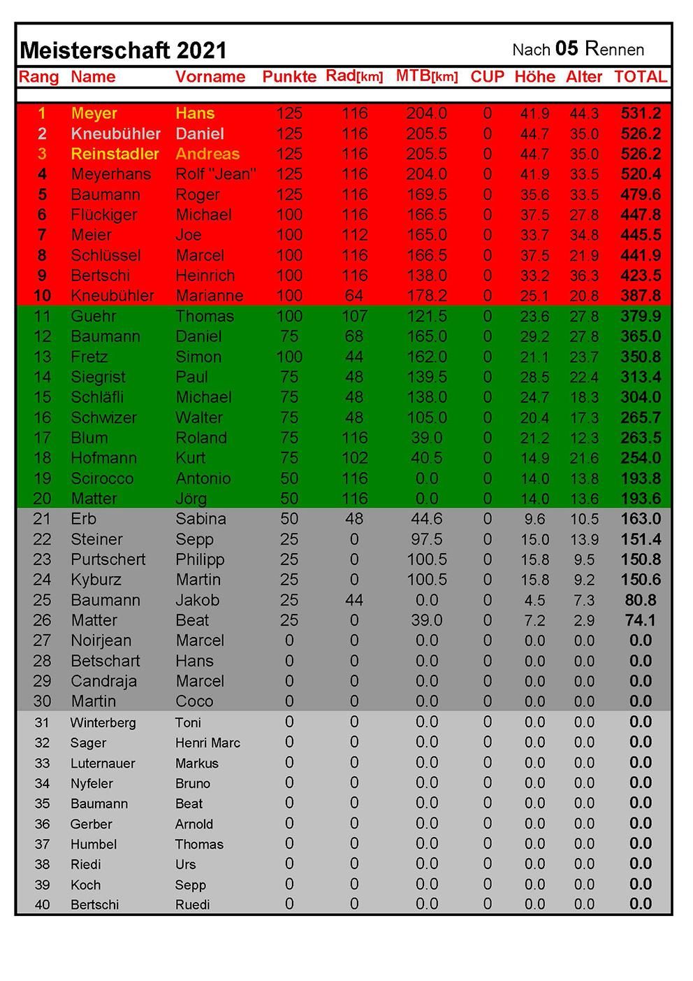 Rangliste2021 - nach 5Rennen