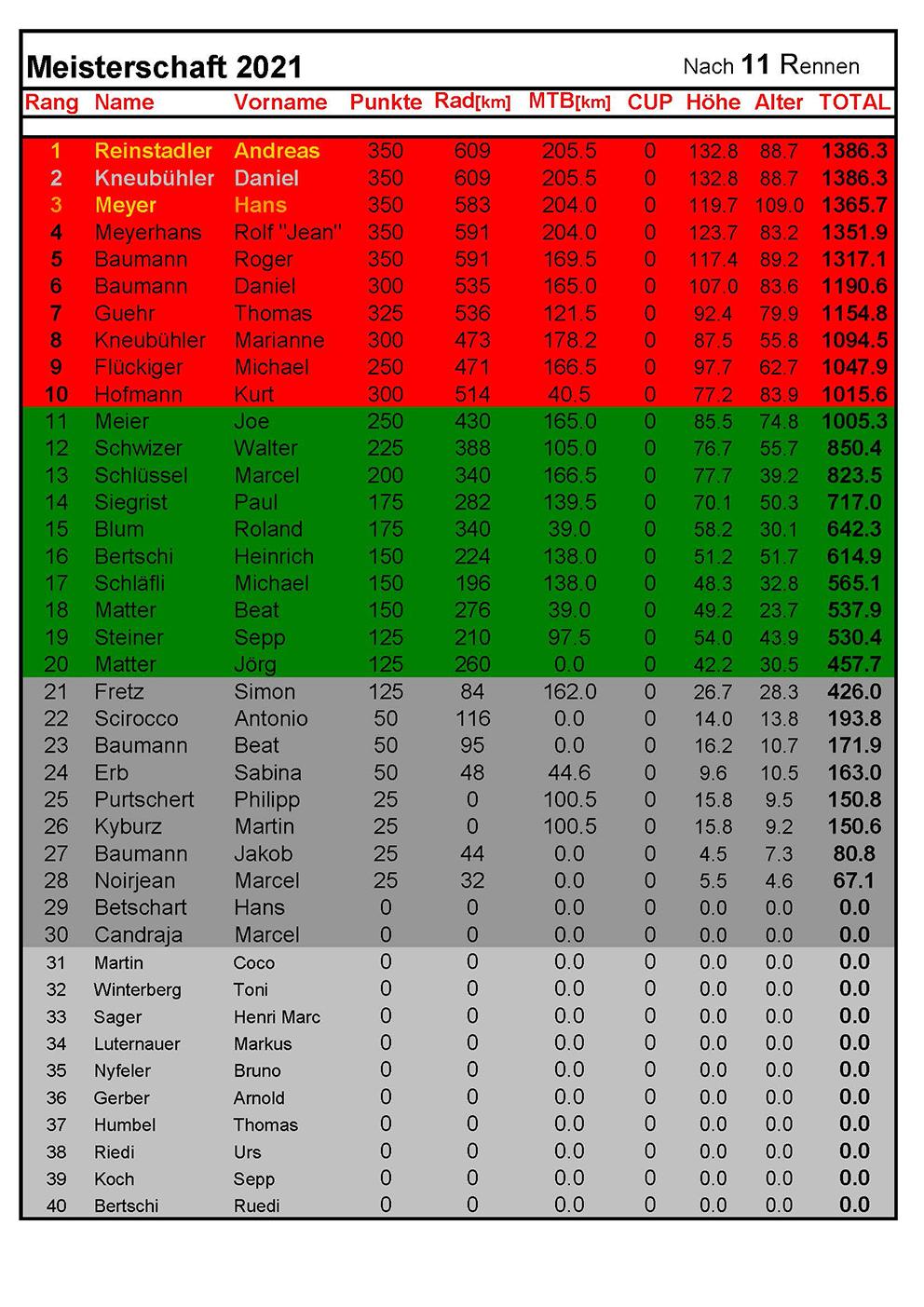 Rangliste2021 - nach 11Rennen